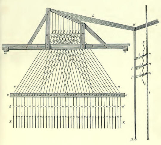 Plate 13 - The Draw Loom
